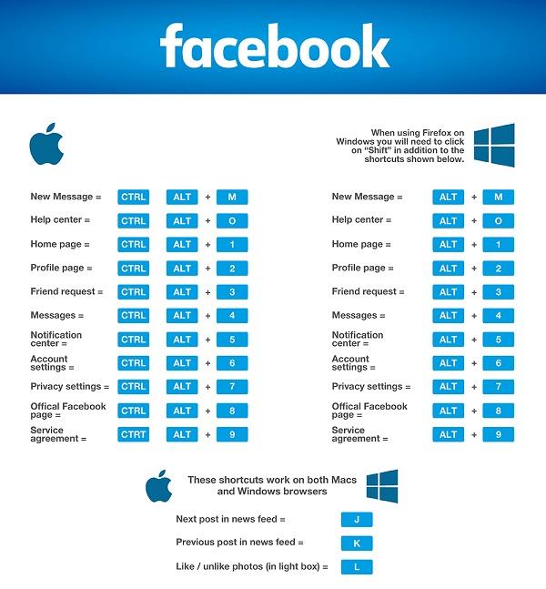 raccourci clavier Facebook 2016