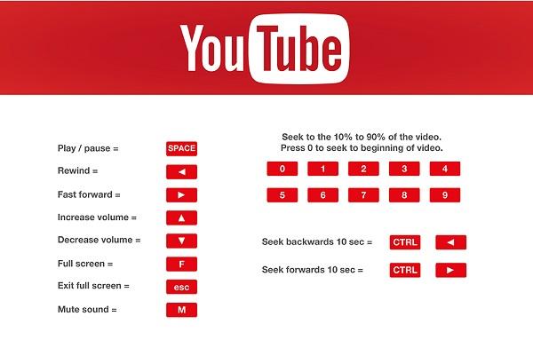 raccourtci clavier youtube 216